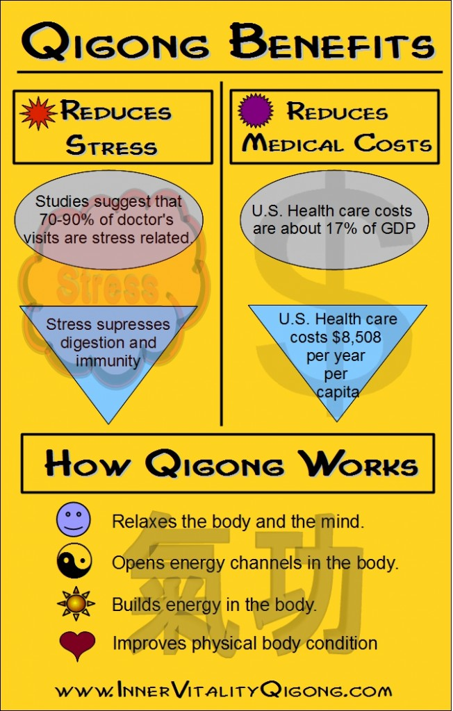 Qigong Benefits InfoGraphic